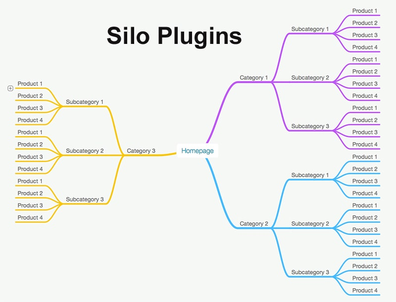 WordPress Silo Plugins